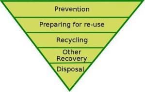 waste_hierarchy